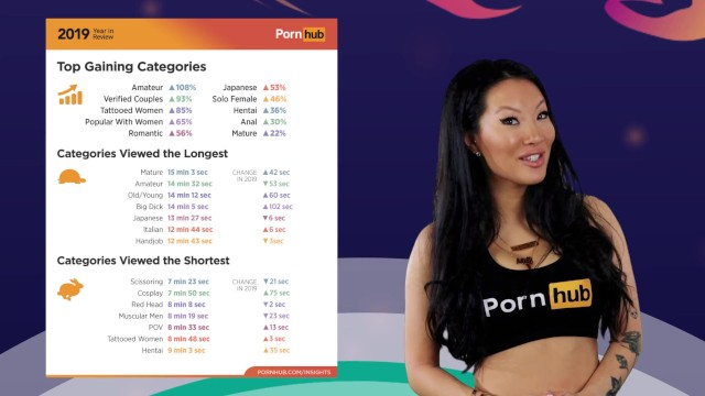 Review tallahassee escorts - Pornhubs 2019 year in review with asa akira - top searches and categories